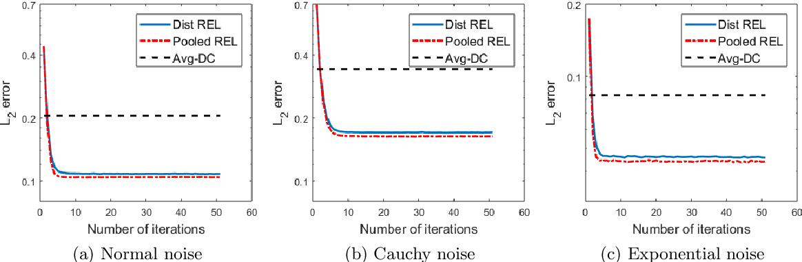 Figure 1 for Distributed High-dimensional Regression Under a Quantile Loss Function