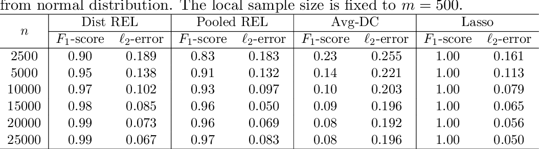 Figure 2 for Distributed High-dimensional Regression Under a Quantile Loss Function