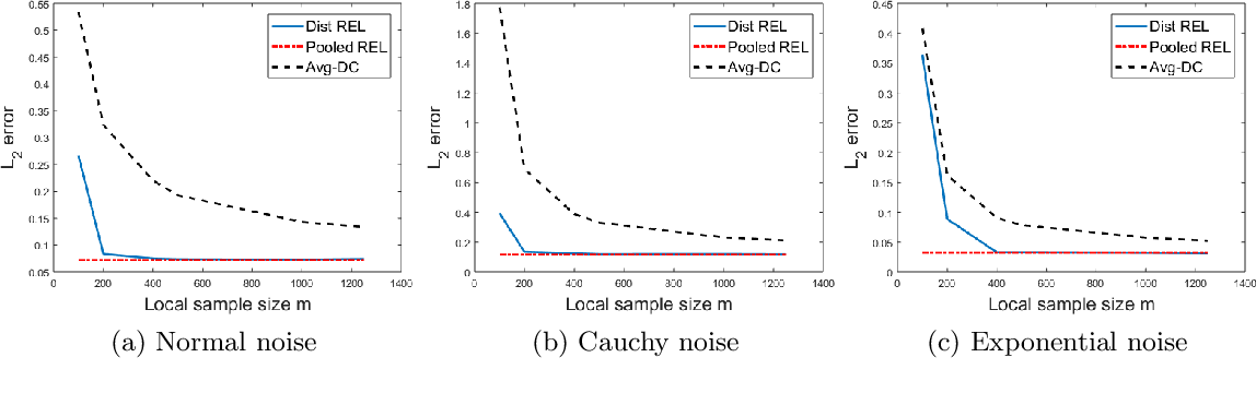 Figure 4 for Distributed High-dimensional Regression Under a Quantile Loss Function
