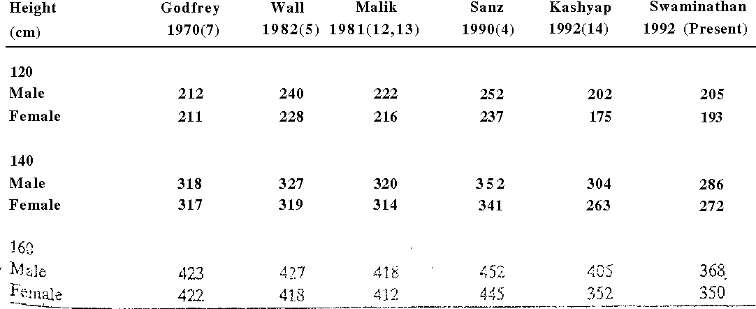 Table Ii From Peak Expiratory Flow Rate In South Indian Children
