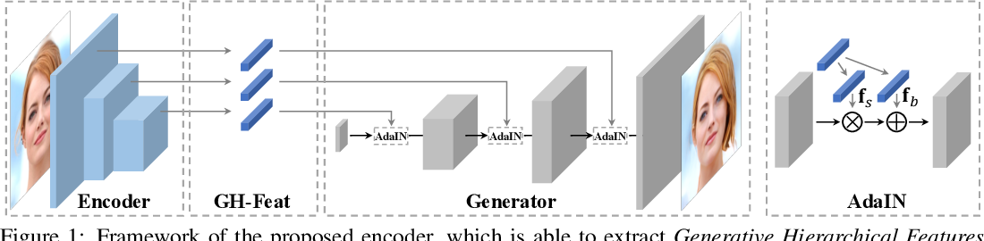 Figure 1 for Generative Hierarchical Features from Synthesizing Images