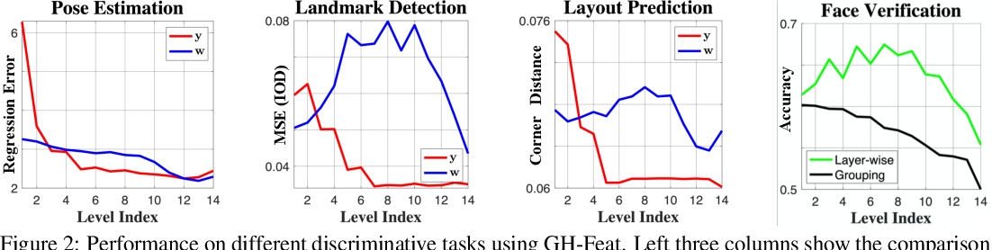 Figure 3 for Generative Hierarchical Features from Synthesizing Images