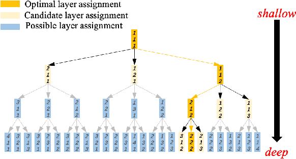 Figure 3 for Neural Inheritance Relation Guided One-Shot Layer Assignment Search
