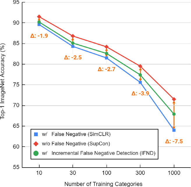 Figure 1 for Incremental False Negative Detection for Contrastive Learning