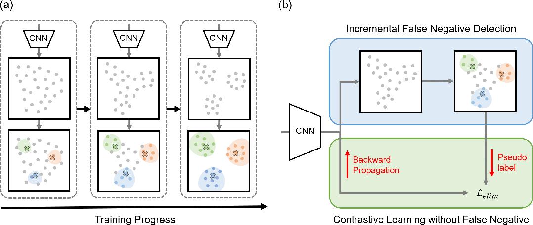 Figure 3 for Incremental False Negative Detection for Contrastive Learning