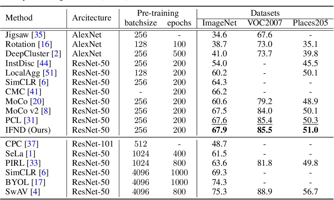 Figure 2 for Incremental False Negative Detection for Contrastive Learning