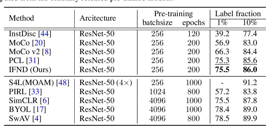Figure 4 for Incremental False Negative Detection for Contrastive Learning