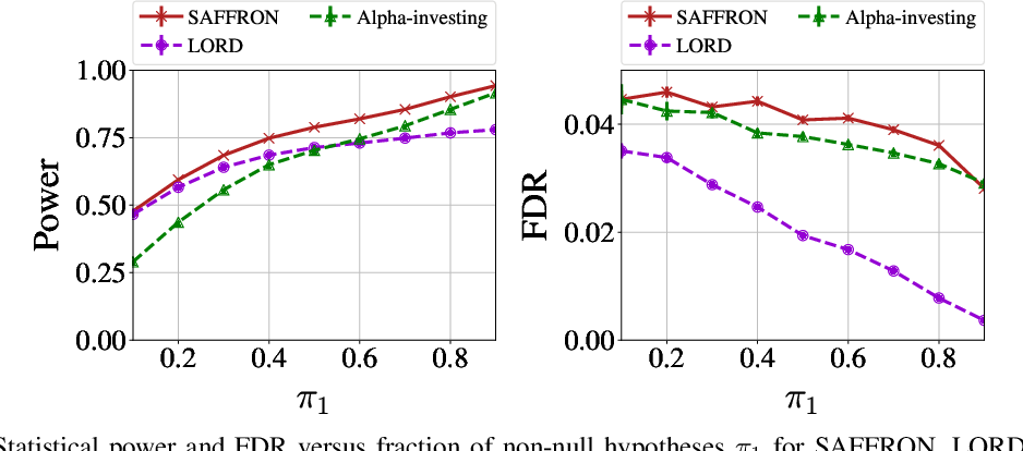 Figure 1 for SAFFRON: an adaptive algorithm for online control of the false discovery rate
