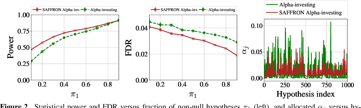 Figure 2 for SAFFRON: an adaptive algorithm for online control of the false discovery rate