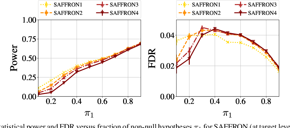 Figure 3 for SAFFRON: an adaptive algorithm for online control of the false discovery rate