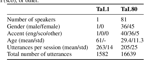 Figure 1 for TaL: a synchronised multi-speaker corpus of ultrasound tongue imaging, audio, and lip videos