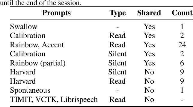 Figure 3 for TaL: a synchronised multi-speaker corpus of ultrasound tongue imaging, audio, and lip videos