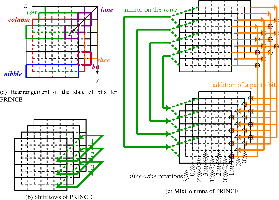 Bitsliced Implementations Of The Prince Led And Rectangle Block 8 Bit Microcontroller Diagram Figure 3