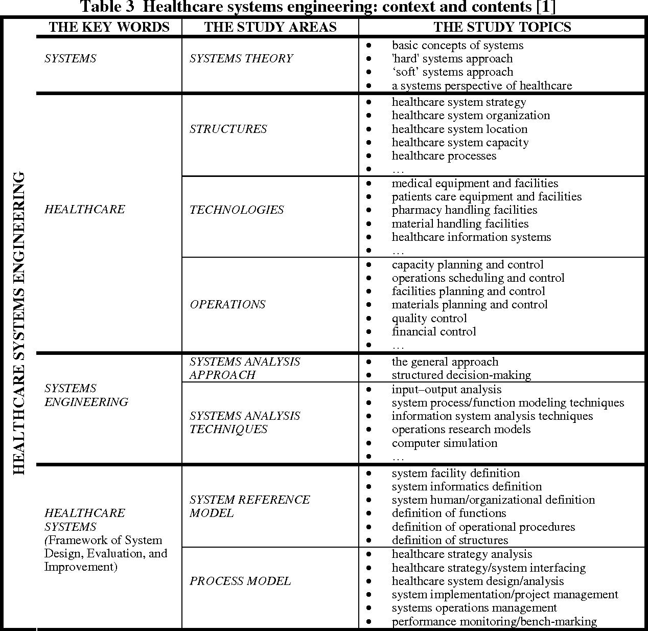 PDF] AC 2007-122: CONCEPTUAL FRAMEWORK OF HEALTHCARE SYSTEMS