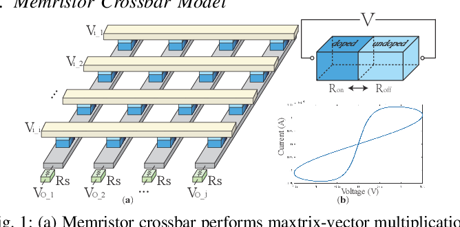 Figure 1 for An Ultra-Efficient Memristor-Based DNN Framework with Structured Weight Pruning and Quantization Using ADMM
