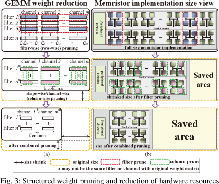 Figure 3 for An Ultra-Efficient Memristor-Based DNN Framework with Structured Weight Pruning and Quantization Using ADMM