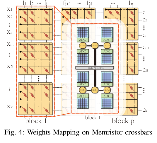 Figure 4 for An Ultra-Efficient Memristor-Based DNN Framework with Structured Weight Pruning and Quantization Using ADMM