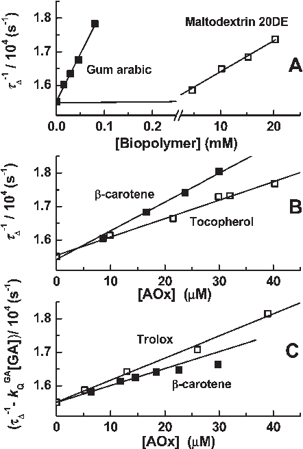 """Figure 5. SV plots for the quenching of singlet molecular oxygen (1O2) in D2O solutions by (A) """"empty"""" microcapsules of GA or MD, (B) β-carotene and R-tocopherol in MD microcapsules, and (C) β-carotene and trolox in GA microcapsules."""