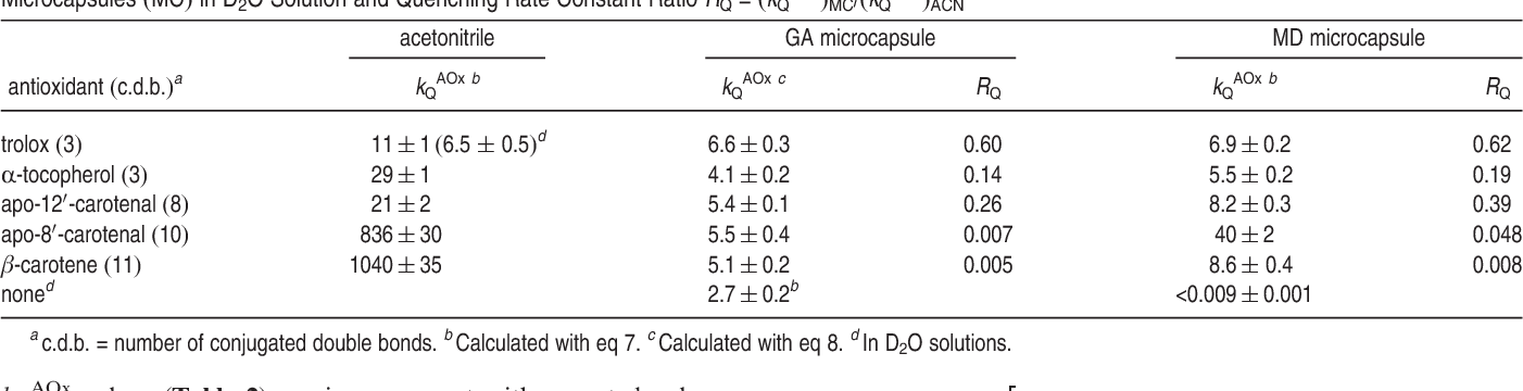 Table 2. Rate Constant Value for the Total Quenching of 1O2 by Antioxidant Molecules (AOx), kQ AOx/107 (M s) in Acetonitrile (ACN) and in GA and MD Microcapsules (MC) in D2O Solution and Quenching Rate Constant Ratio RQ = (kQ AOx)MC/(kQ AOx)ACN