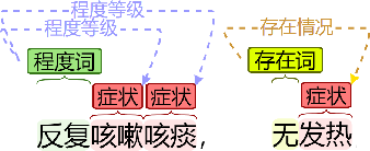 Figure 1 for Fine-tuning BERT for Joint Entity and Relation Extraction in Chinese Medical Text