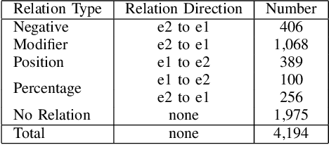 Figure 4 for Fine-tuning BERT for Joint Entity and Relation Extraction in Chinese Medical Text