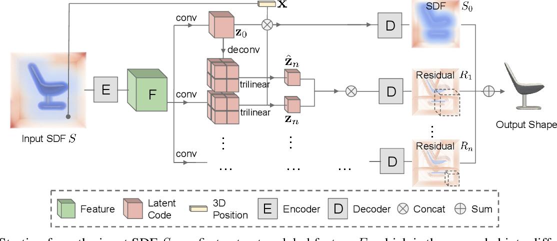 Figure 3 for Multiresolution Deep Implicit Functions for 3D Shape Representation