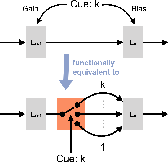 Figure 1 for Modulation of early visual processing alleviates capacity limits in solving multiple tasks