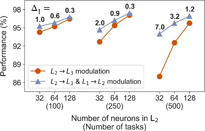 Figure 2 for Modulation of early visual processing alleviates capacity limits in solving multiple tasks