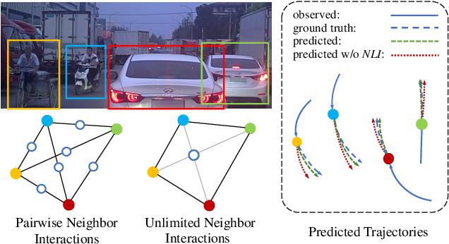 Figure 3 for Unlimited Neighborhood Interaction for Heterogeneous Trajectory Prediction