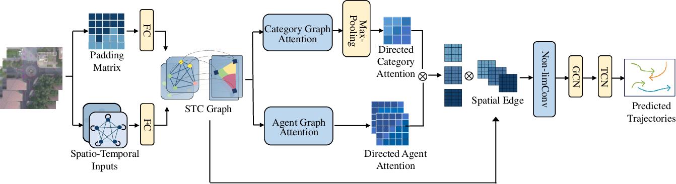 Figure 4 for Unlimited Neighborhood Interaction for Heterogeneous Trajectory Prediction