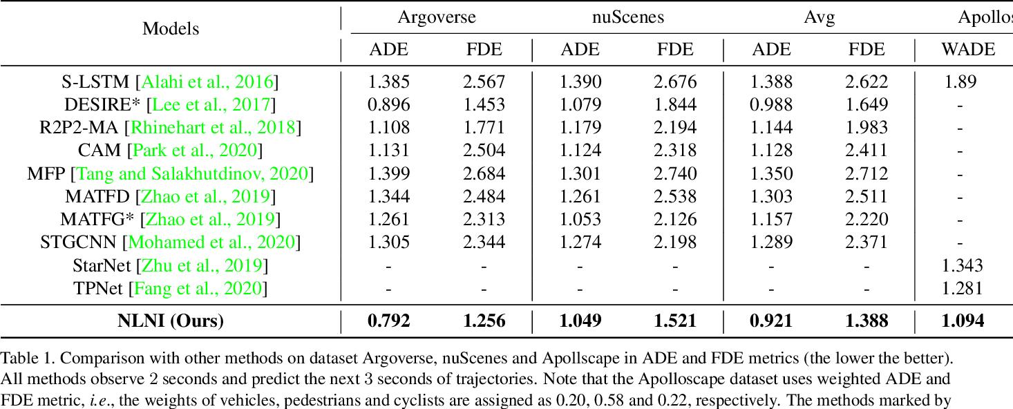 Figure 2 for Unlimited Neighborhood Interaction for Heterogeneous Trajectory Prediction