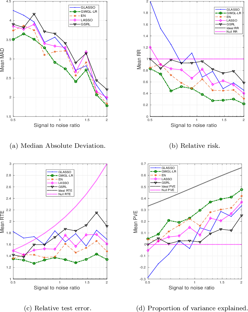 Figure 1 for Robust Grouped Variable Selection Using Distributionally Robust Optimization
