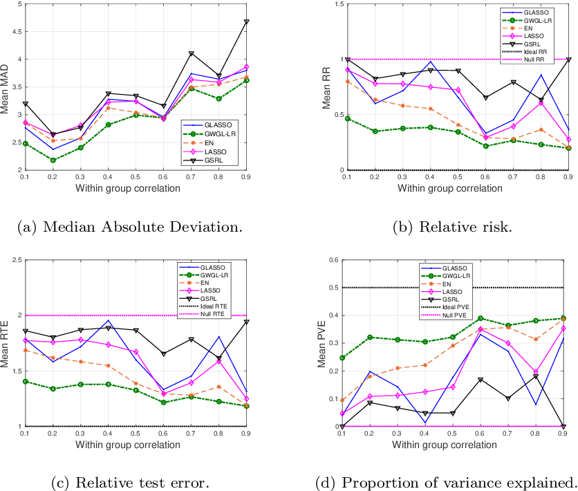 Figure 3 for Robust Grouped Variable Selection Using Distributionally Robust Optimization