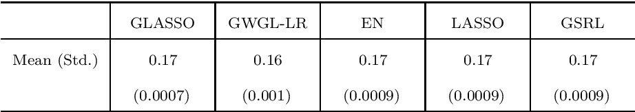 Figure 2 for Robust Grouped Variable Selection Using Distributionally Robust Optimization
