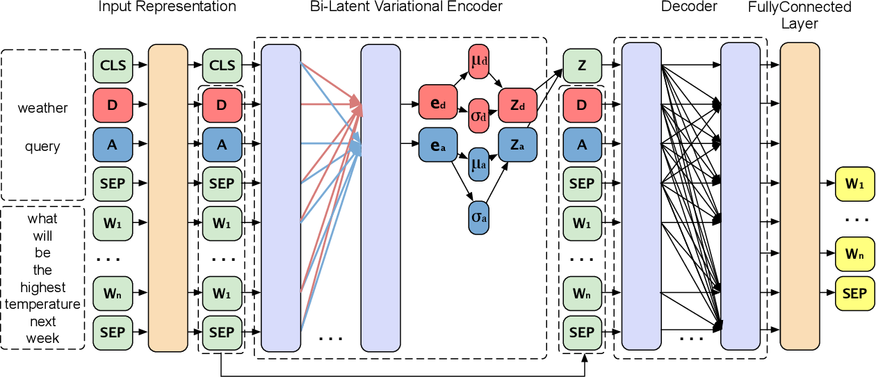 Figure 1 for Composed Variational Natural Language Generation for Few-shot Intents