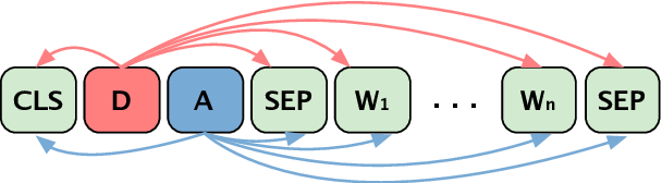Figure 3 for Composed Variational Natural Language Generation for Few-shot Intents