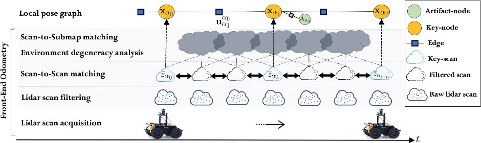 Figure 4 for DARE-SLAM: Degeneracy-Aware and Resilient Loop Closing in Perceptually-Degraded Environments