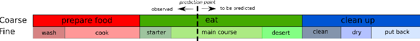Figure 1 for Learning to Abstract and Predict Human Actions