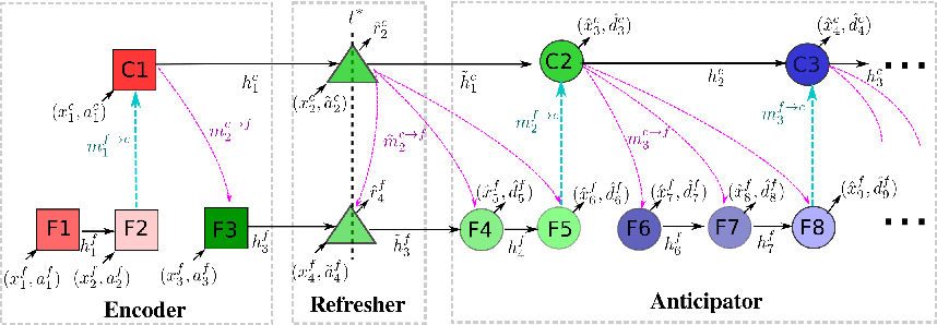 Figure 3 for Learning to Abstract and Predict Human Actions