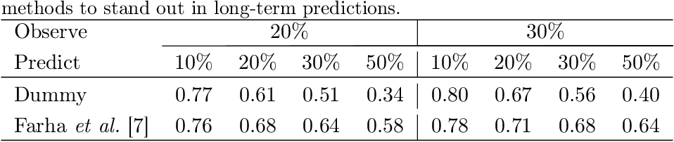Figure 4 for Learning to Abstract and Predict Human Actions