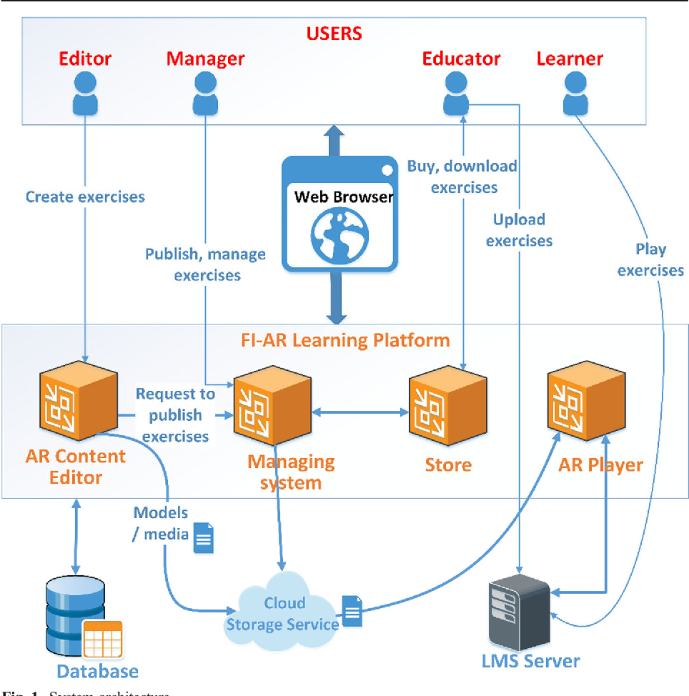 FI-AR learning: a web-based platform for augmented reality