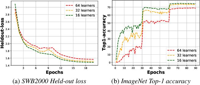 Figure 1 for Improving Efficiency in Large-Scale Decentralized Distributed Training
