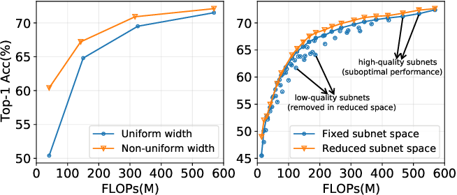 Figure 1 for Prioritized Subnet Sampling for Resource-Adaptive Supernet Training