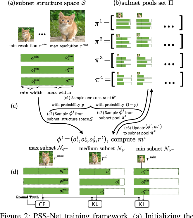 Figure 3 for Prioritized Subnet Sampling for Resource-Adaptive Supernet Training