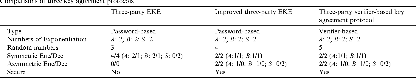 Secure Key Agreement Protocols For Three Party Against Guessing