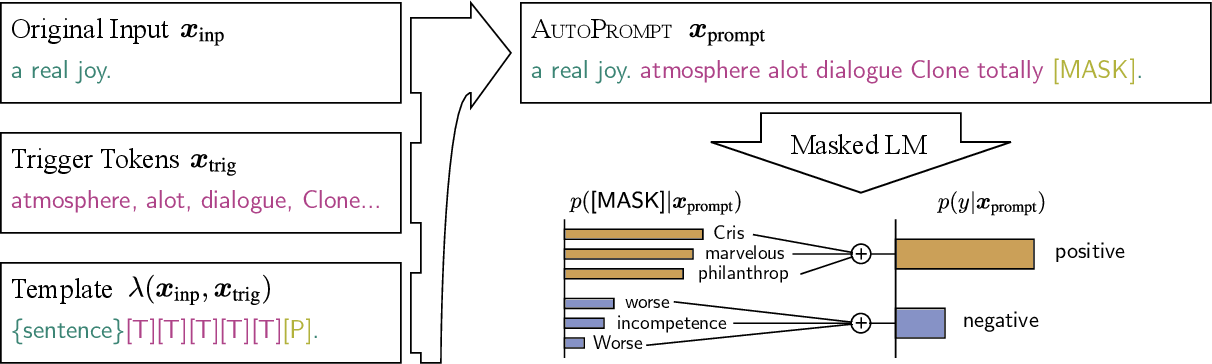 Figure 1 for AutoPrompt: Eliciting Knowledge from Language Models with Automatically Generated Prompts