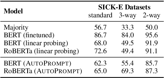 Figure 4 for AutoPrompt: Eliciting Knowledge from Language Models with Automatically Generated Prompts