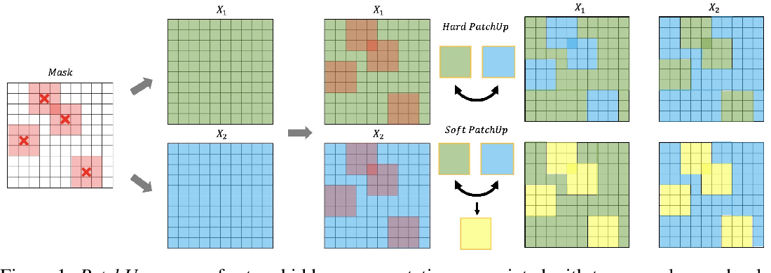 Figure 1 for PatchUp: A Regularization Technique for Convolutional Neural Networks