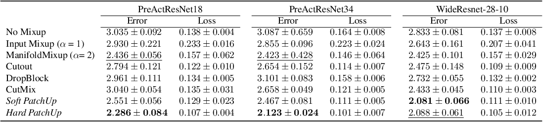 Figure 3 for PatchUp: A Regularization Technique for Convolutional Neural Networks