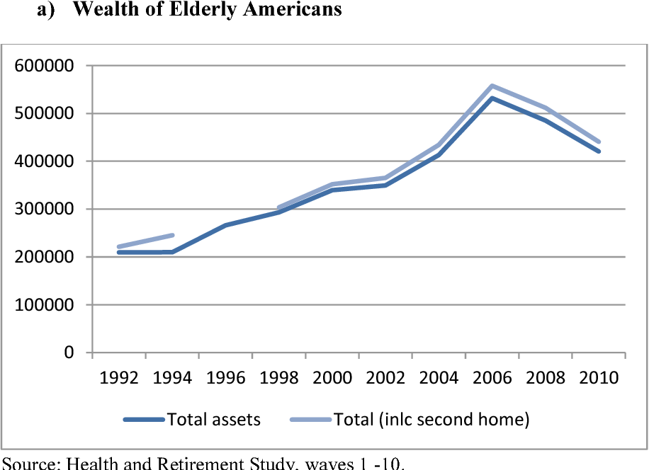 PDF] long-term care after a wealth shock : evidence from the housing